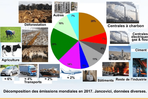 émissions gaz à effet de serre