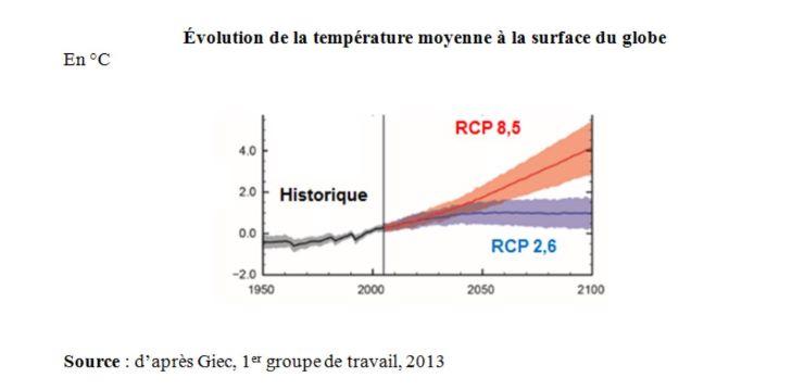 Evolution de la température mondiale GIEC