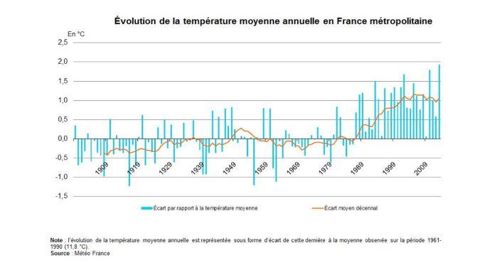 Evolution de la température en France